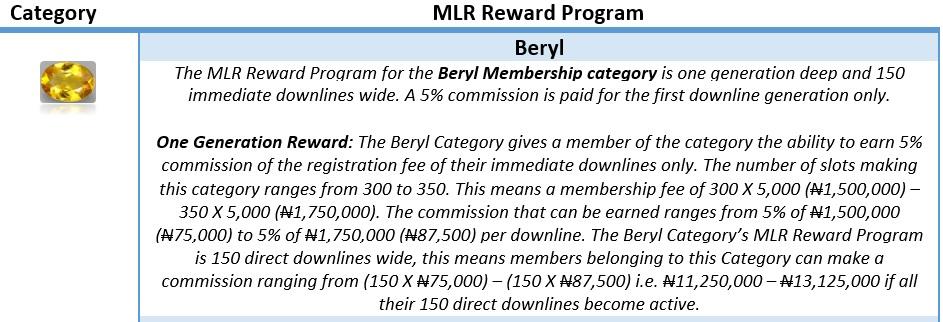 Beryl MLR